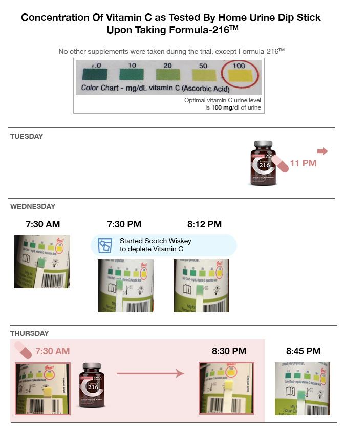 Formula216 - Vitamin C dietary supplement maintaining
